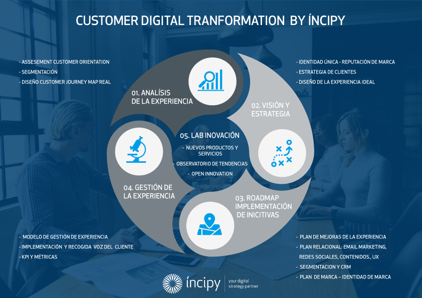 Customer Digital Transformation by incipy