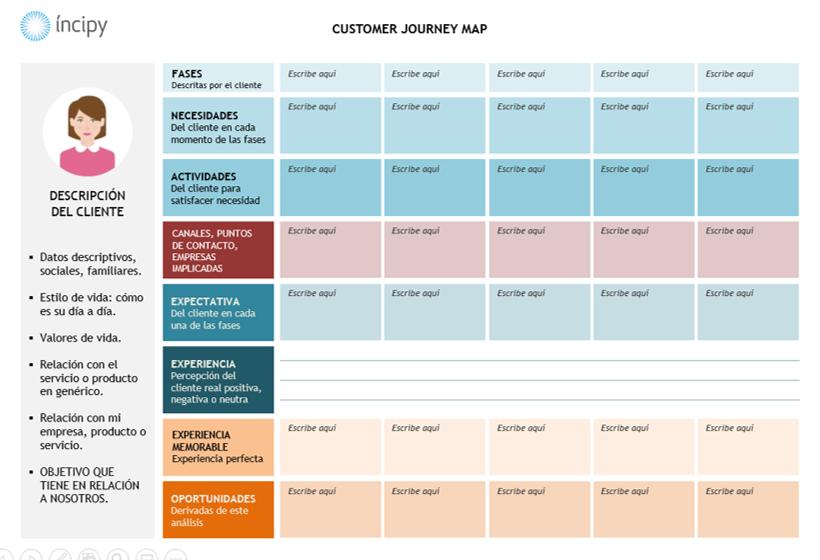 Customer Journey Map incipy