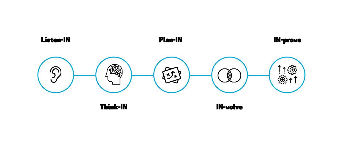 INCIPY-blog-digital-transformation-plan-que-pasos-he-de-seguir-para-alcanzar-mis-objetivos-metodologia