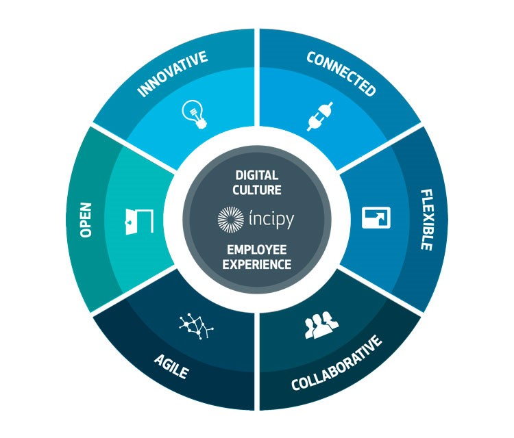 Íncipy Cultura digital Employee Experience Digital Employer Branding