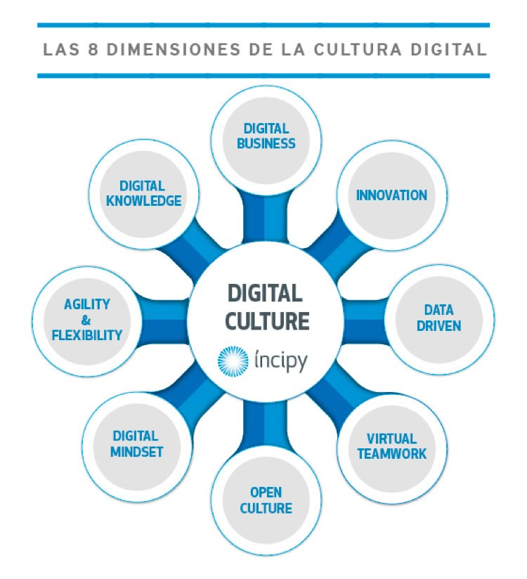 Cultura Digital_incipy digital culture