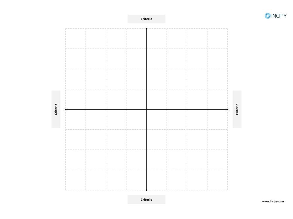Mapa de posicionamiento incipy
