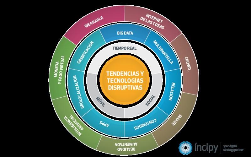 Observatorio de Innovación incipy digital hubs