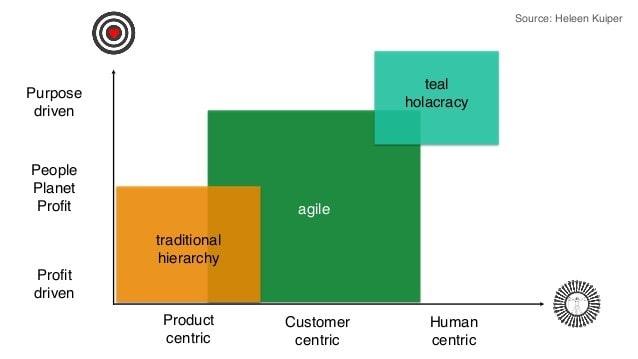 Heleen Kuiper incipy Cultura Agile Employee
