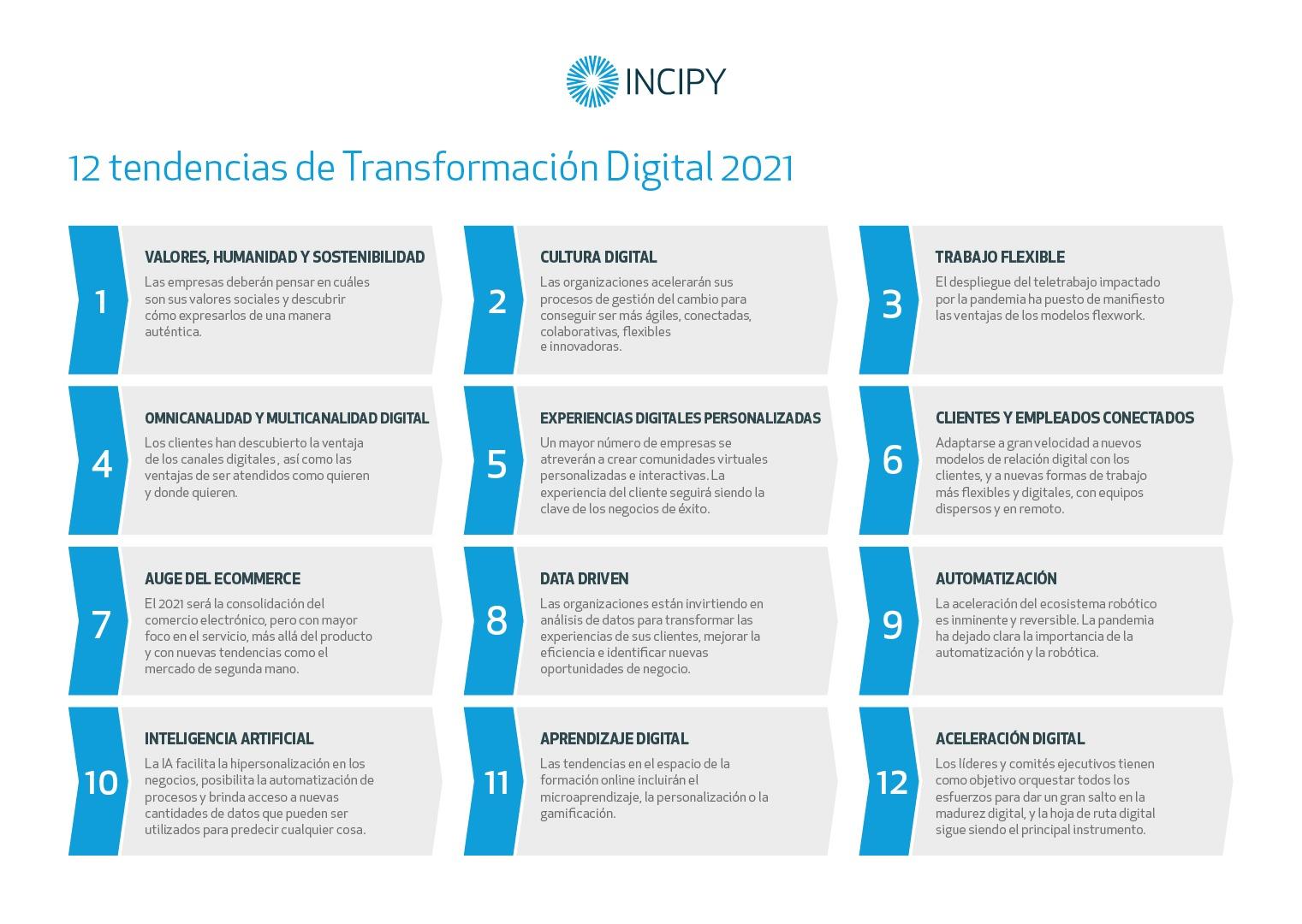 Infografía Tendencias transformacion digital Incipy 2021