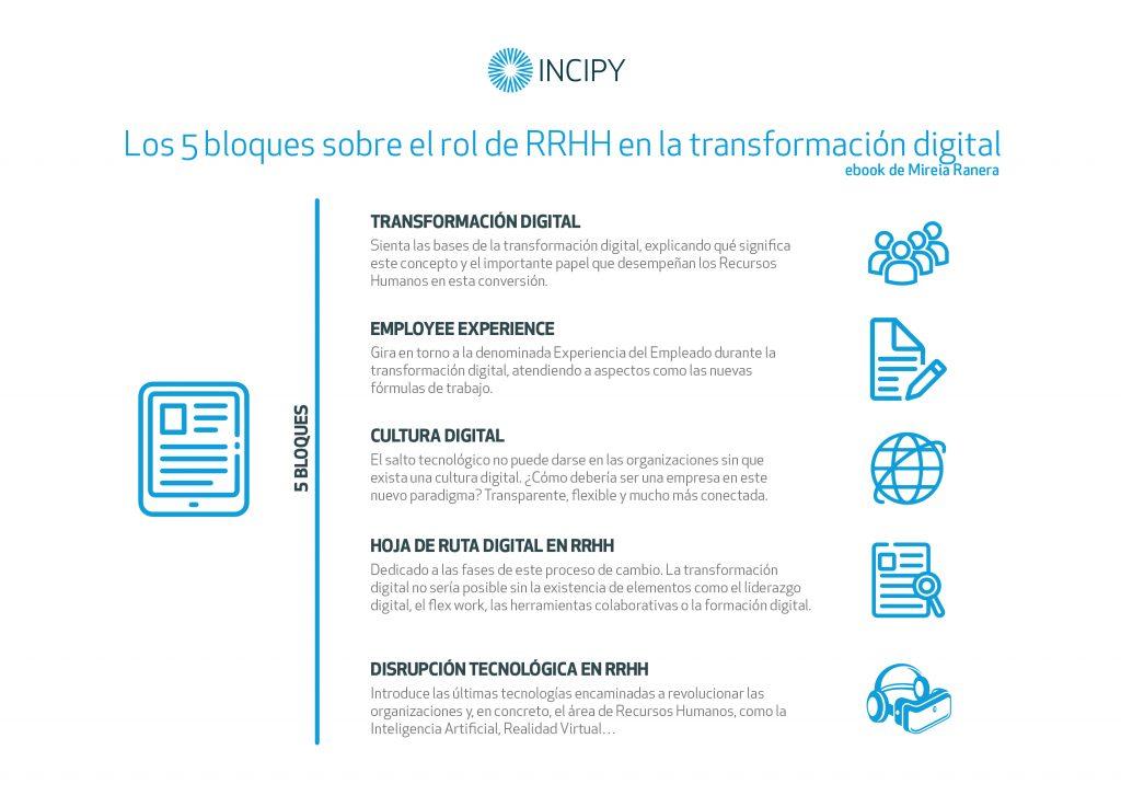 eBook rol de RRHH en la Transformación Digital inicpy